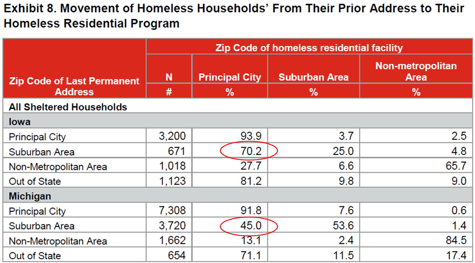 Exhibit 8. Movement of Homeless Households' From Their Prior Address to Their Homeless Residential Program