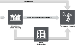 partial image of a system modeling map with arrows showing the pathways between different interventinos, such as short-term housing and rapid re-housing